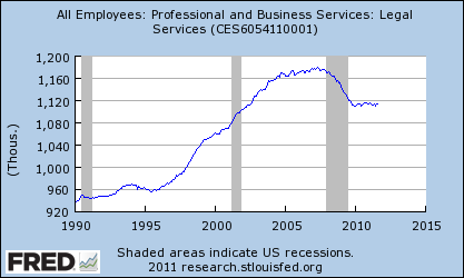 Fred Legal Sector Employment