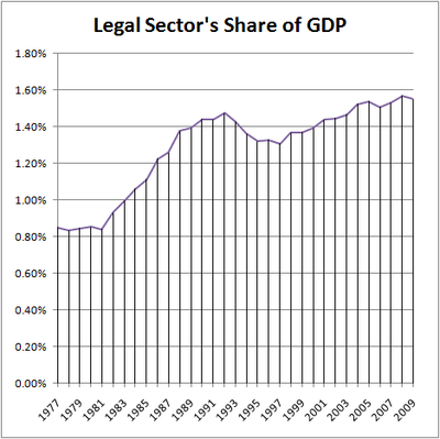 Legal Sector Share of GDP (Nominal)