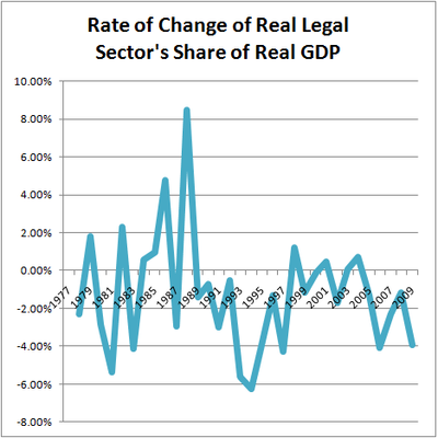 Rate of Change of Real Legal Sector's Share of Real GDP
