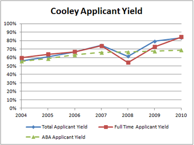 Cooley Applicant Yield (2004-10)