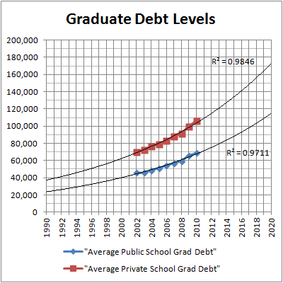 Average Graduate Debt Levels (ABA)