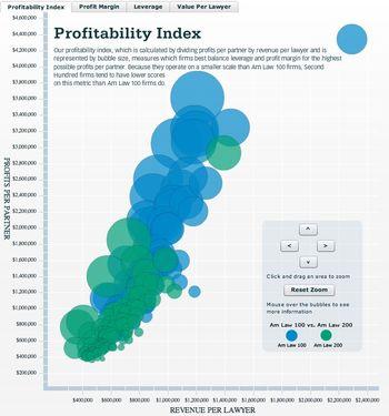 ProfitabilityIndex