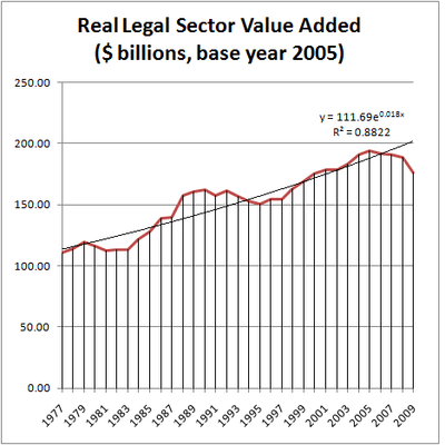 Real Legal Sector Output