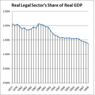Real Legal Sector's Share of Real GDP