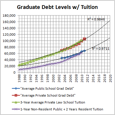 Graduate Debt Levels w Tuition (ABA)