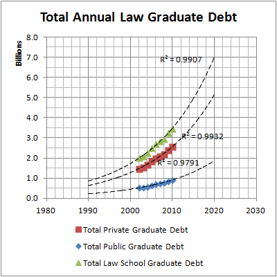 Total Annual Law Graduate Debt Projections