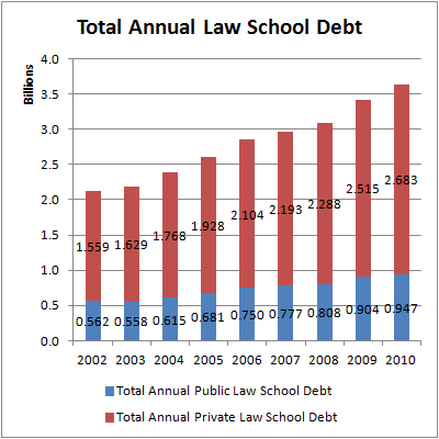 Total Annual Law School Debt