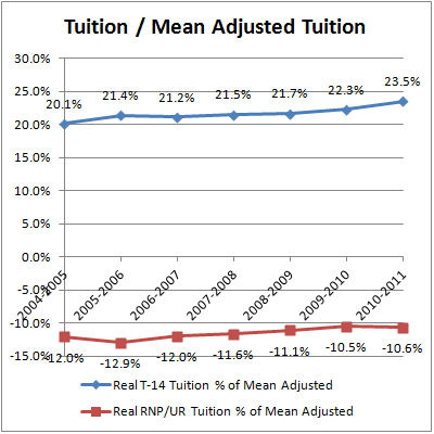 Tuition Share of Mean Adjusted Private Tuition