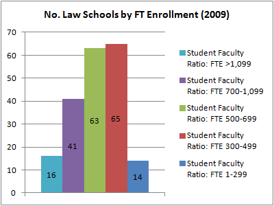 No. Law Schools by FTE (2009)
