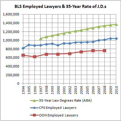BLS Employed Lawyers