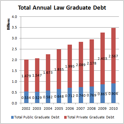 Total Annual Law Graduate Debt