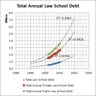 Total Annual Law School Debt Projections