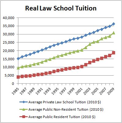 Real Law School Tuition (1985-2009)