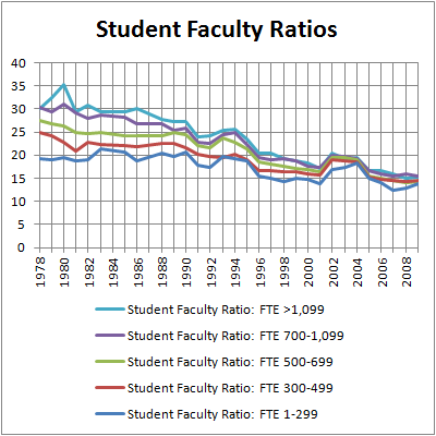 ABA Student Faculty Ratios