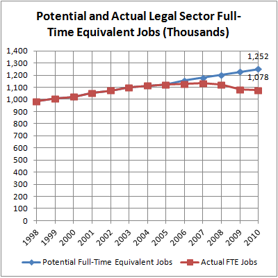 07 Potential & Actual LS Jobs