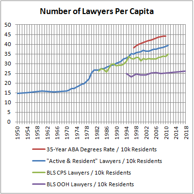 No. Lawyers Per Capita
