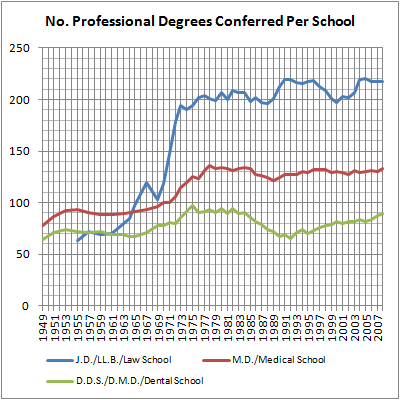 12 Professional Degrees Per School