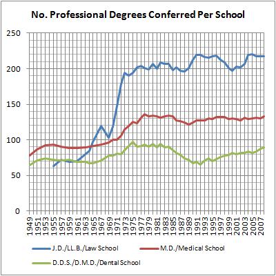 12 Professional Degrees Per School