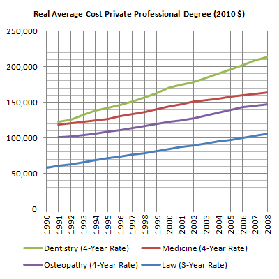 09 Real Private School Degree Cost