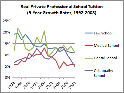 07 Private School Tuition Growth Rates
