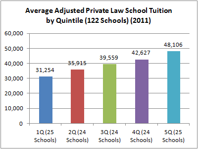 05 Average Adjusted Private Law School Tuition by Quintile