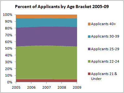 03 Pct Applicants by Age Bracket 2005-09