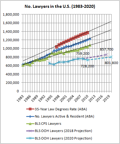 08 No. Lawyers in the U.S. 1983-2020