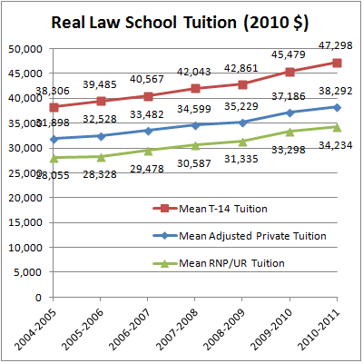 Real Mean Adjusted Private LS Tuition