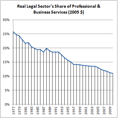 04 Real LS Share of Prof & Biz Svcs