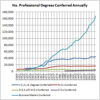 13 Annual Professional Degrees Conferred