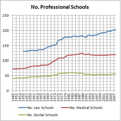 10 No. Professional Schools
