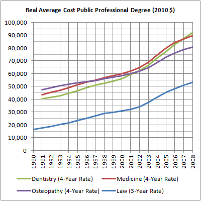 08 Real Public School Degree Cost