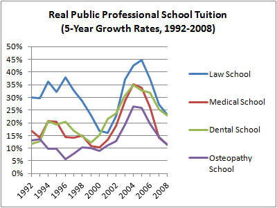 06 Public School Tuition Growth Rates