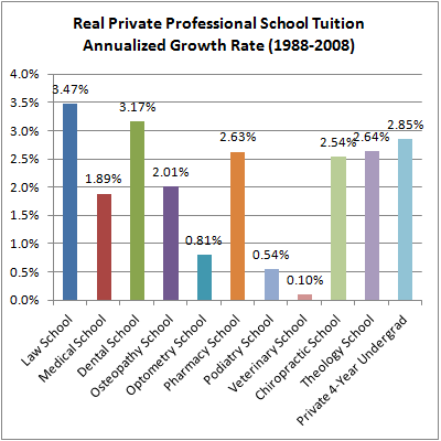 05 Private School Tuition Annualized Rates