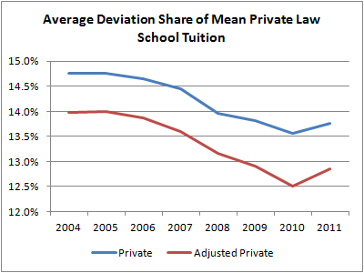 03 Average Deviation Share of Mean Private Law School Tuition