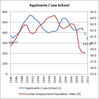 09 Applicants per Law School