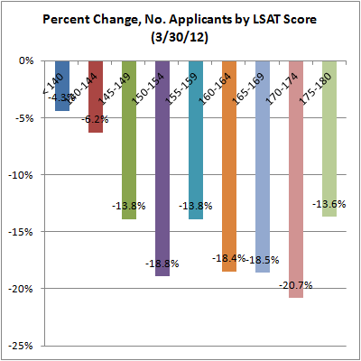 02 Pct Change, No. Applicants by LSAT Score 3-30-12