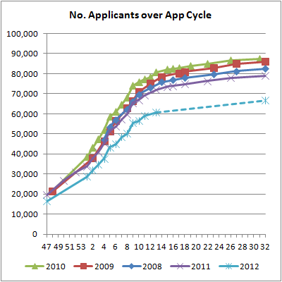 04 No. Applicants over App Cycle