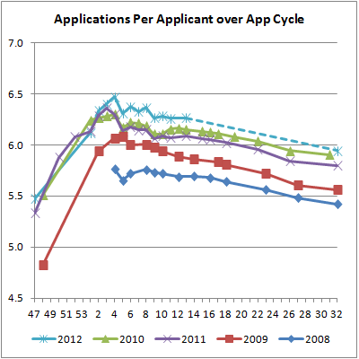 05 Applications Per Applicants over App Cycle