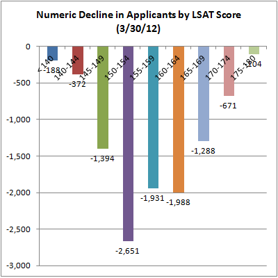 06 Numeric Decline in Applicants by LSAT Score 3-30-12