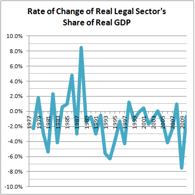 03 Rate of Change Real LS vs Real GDP