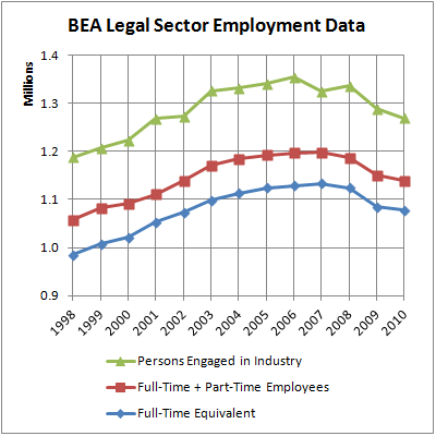 06 BEA LS Employment Data
