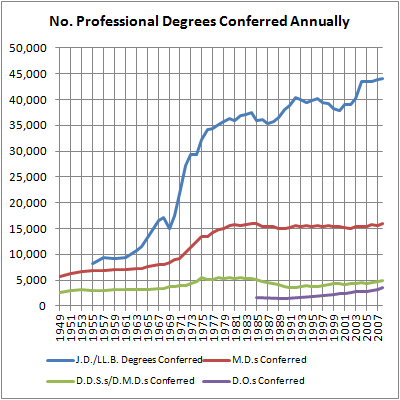 11 Annual Professional Degrees Conferred