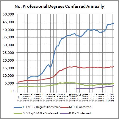 11 Annual Professional Degrees Conferred