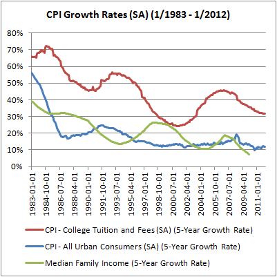 02 CPI Growth Rates