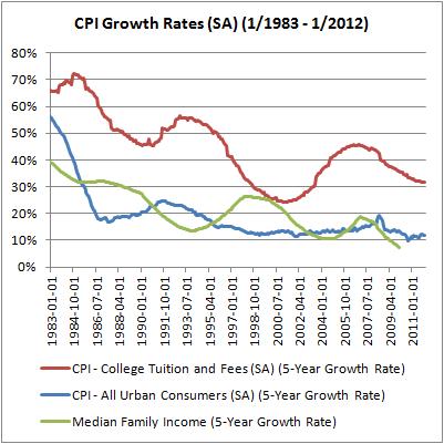 02 CPI Growth Rates
