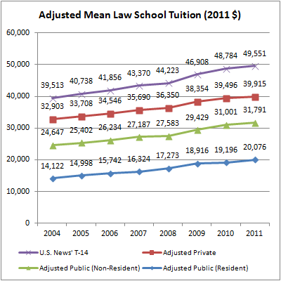 01 Adjusted Mean Law School Tuition (2011 $)
