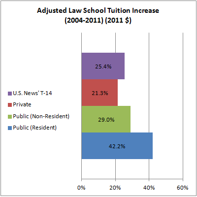 02 Adjusted Law School Tuition Increase (2004-2011) (2011 $)