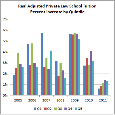 07 Real Adjusted Private Law School Tuition Percent Increase by Quintile