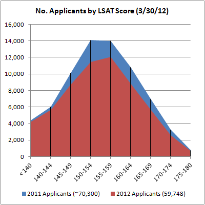 01 No. Applicants by LSAT Score 3-30-12